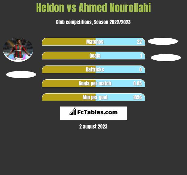 Heldon vs Ahmed Nourollahi infographic
