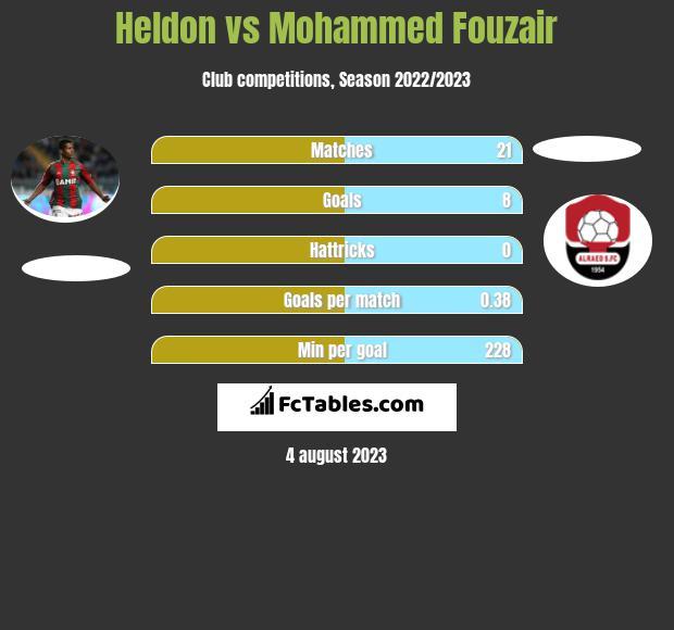 Heldon vs Mohammed Fouzair h2h player stats