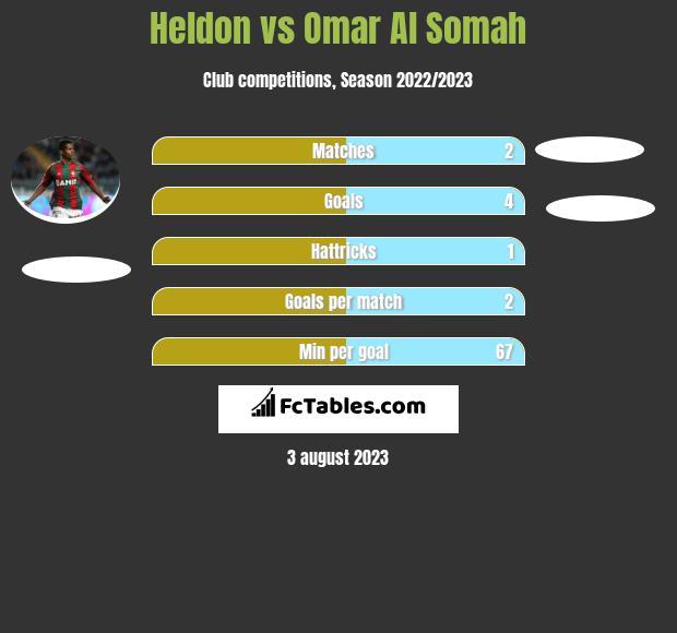 Heldon vs Omar Al Somah h2h player stats