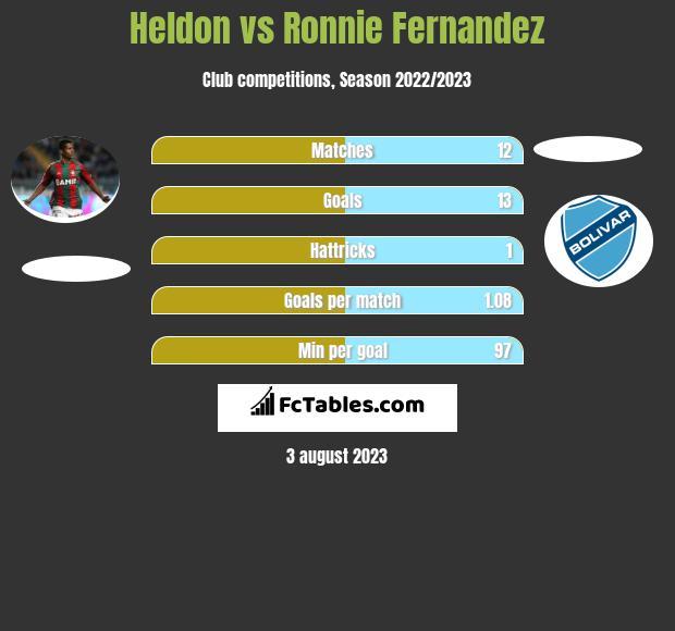 Heldon vs Ronnie Fernandez h2h player stats
