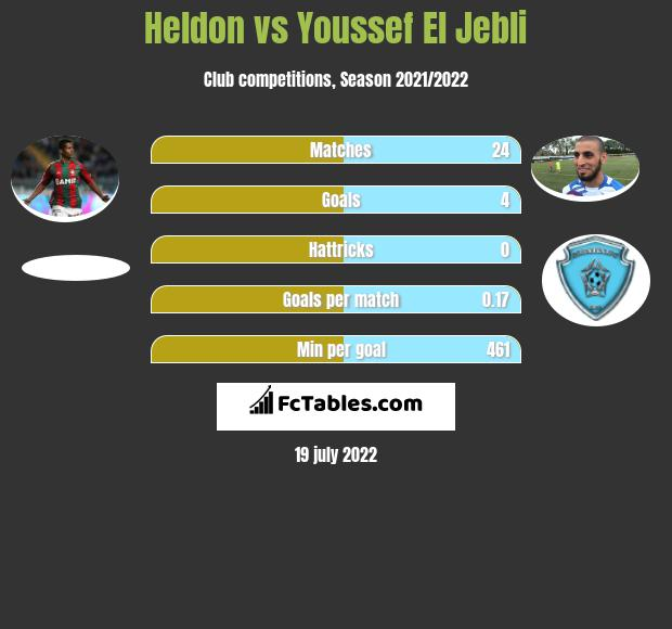 Heldon vs Youssef El Jebli h2h player stats