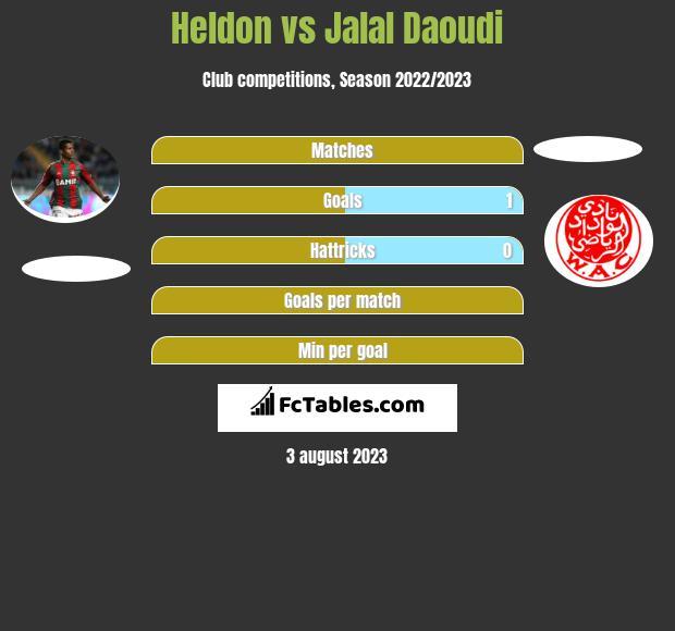 Heldon vs Jalal Daoudi h2h player stats