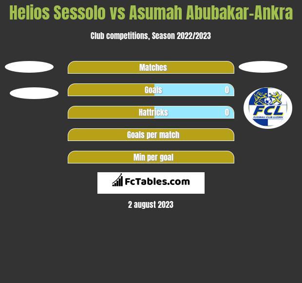 Helios Sessolo vs Asumah Abubakar-Ankra h2h player stats