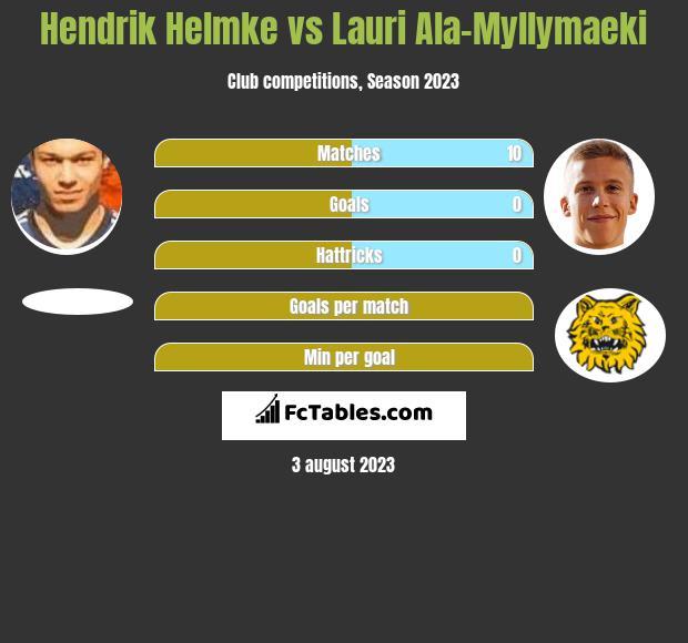 Hendrik Helmke vs Lauri Ala-Myllymaeki h2h player stats