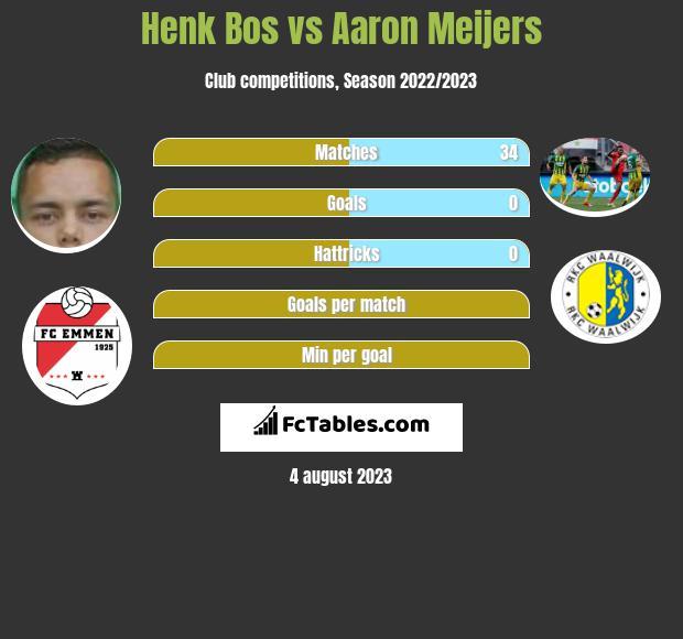 Henk Bos vs Aaron Meijers infographic