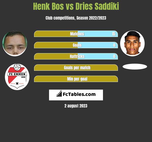 Henk Bos vs Dries Saddiki infographic