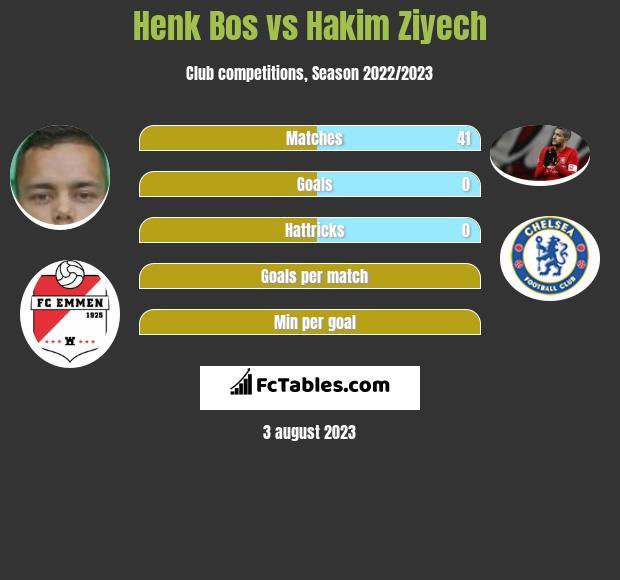 Henk Bos vs Hakim Ziyech infographic