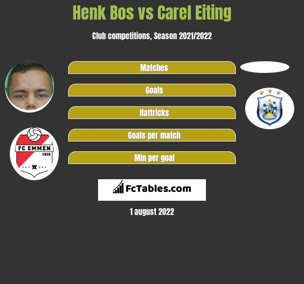 Henk Bos vs Carel Eiting infographic