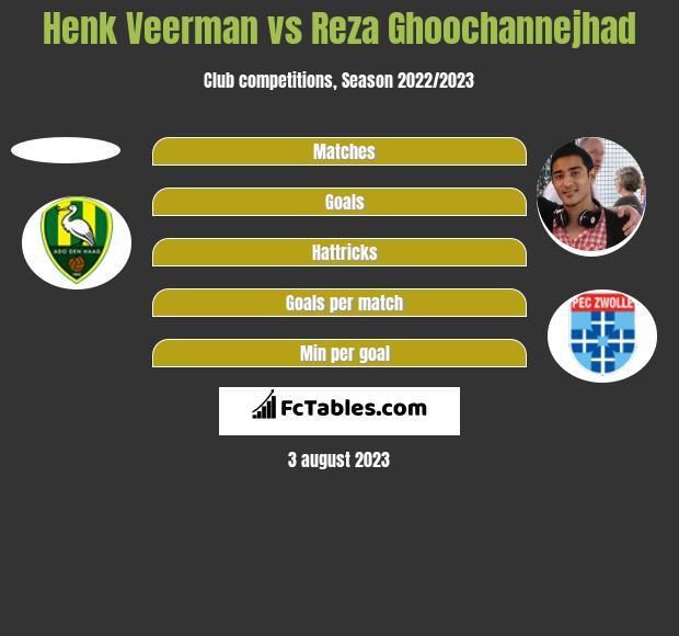 Henk Veerman vs Reza Ghoochannejhad h2h player stats