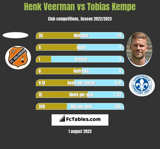 Henk Veerman vs Tobias Kempe h2h player stats