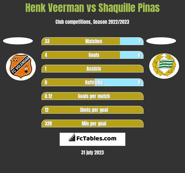 Henk Veerman vs Shaquille Pinas h2h player stats
