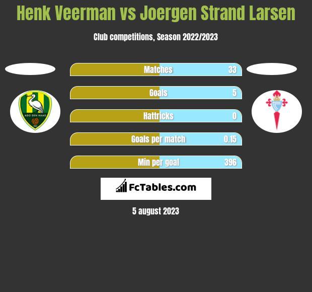 Henk Veerman vs Joergen Strand Larsen h2h player stats