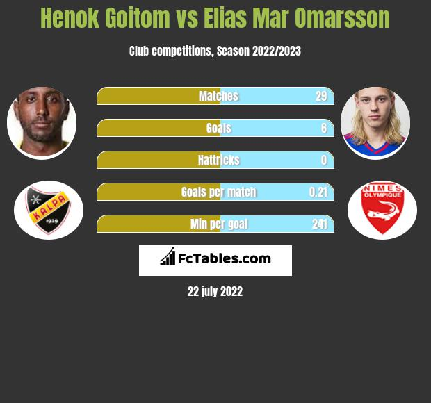 Henok Goitom vs Elias Mar Omarsson h2h player stats