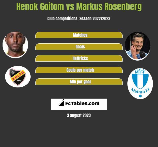 Henok Goitom vs Markus Rosenberg h2h player stats