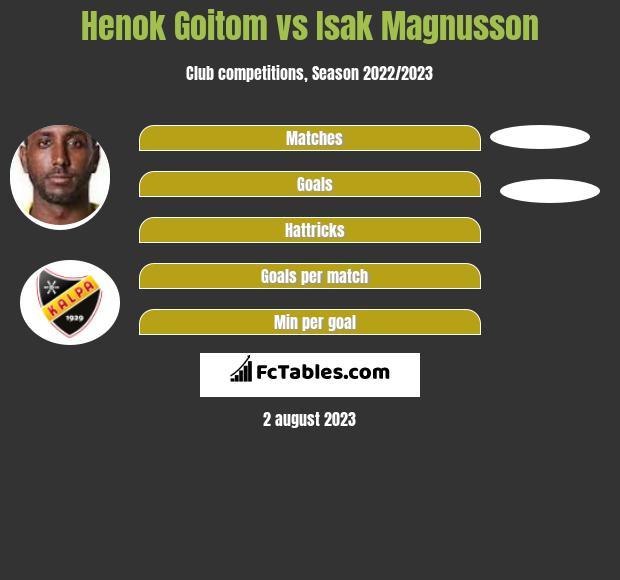 Henok Goitom vs Isak Magnusson h2h player stats