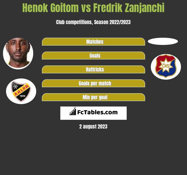 Henok Goitom vs Fredrik Zanjanchi h2h player stats