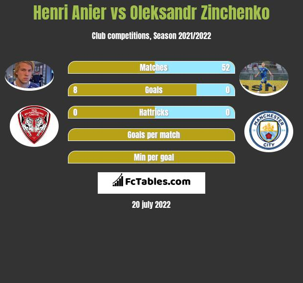 Henri Anier vs Oleksandr Zinchenko h2h player stats