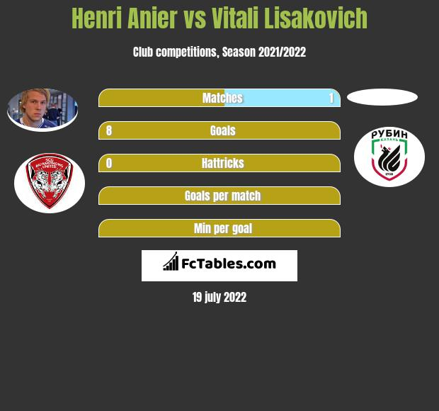 Henri Anier vs Vitali Lisakovich h2h player stats