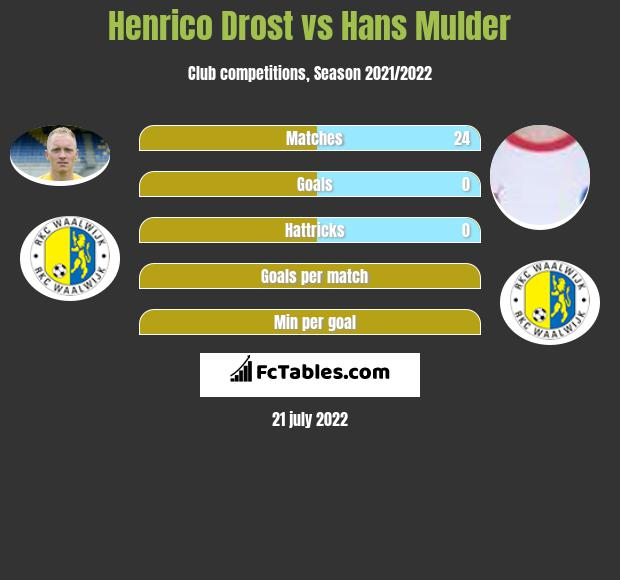 Henrico Drost vs Hans Mulder infographic