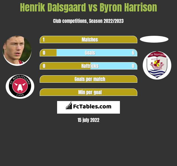 Henrik Dalsgaard vs Byron Harrison infographic