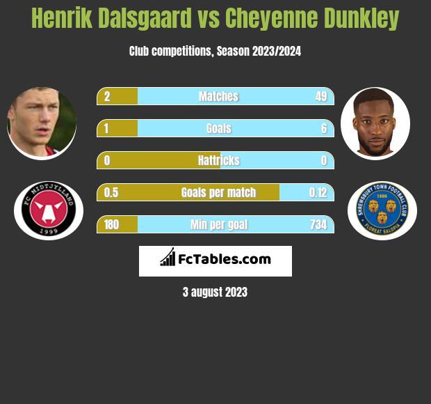 Henrik Dalsgaard vs Cheyenne Dunkley infographic