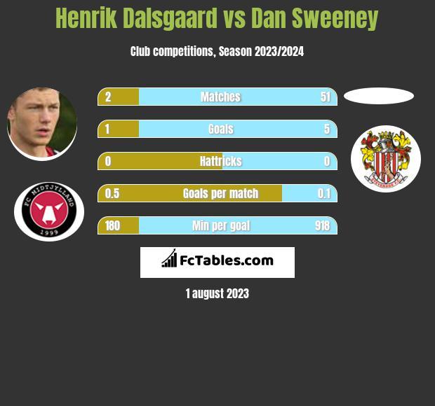Henrik Dalsgaard vs Dan Sweeney infographic