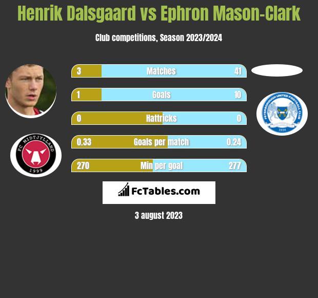 Henrik Dalsgaard vs Ephron Mason-Clark infographic