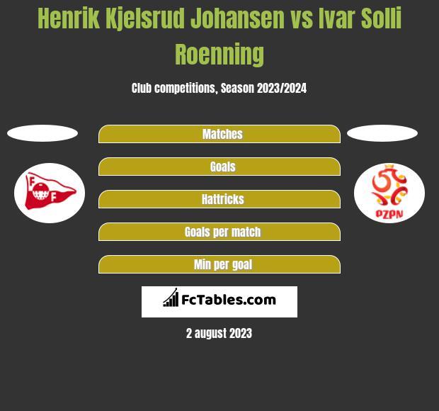 Henrik Kjelsrud Johansen vs Ivar Solli Roenning h2h player stats