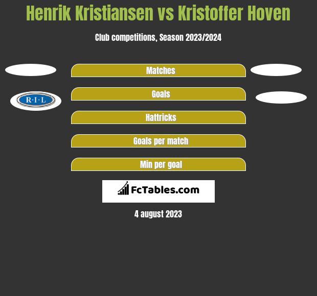 Henrik Kristiansen vs Kristoffer Hoven h2h player stats