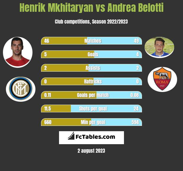 Henrik Mkhitaryan vs Andrea Belotti h2h player stats