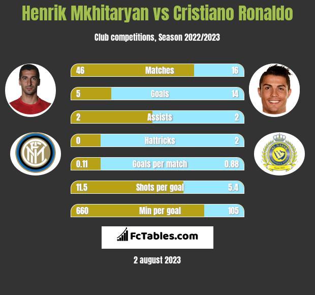 Henrik Mkhitaryan vs Cristiano Ronaldo h2h player stats