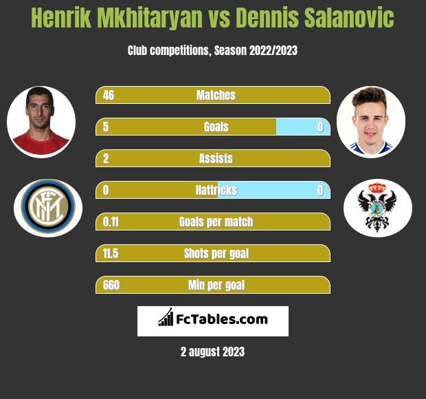 Henrik Mkhitaryan vs Dennis Salanovic h2h player stats