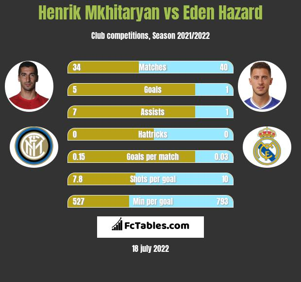 Henrich Mchitarjan vs Eden Hazard infographic