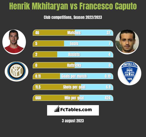 Henrik Mkhitaryan vs Francesco Caputo h2h player stats