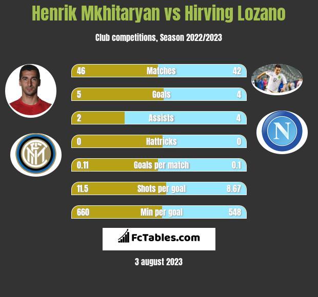 Henrich Mchitarjan vs Hirving Lozano h2h player stats