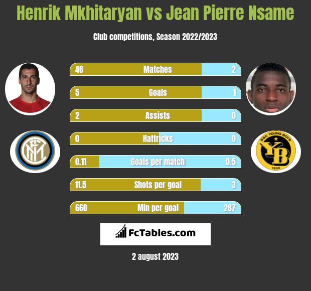 Henrik Mkhitaryan vs Jean Pierre Nsame h2h player stats