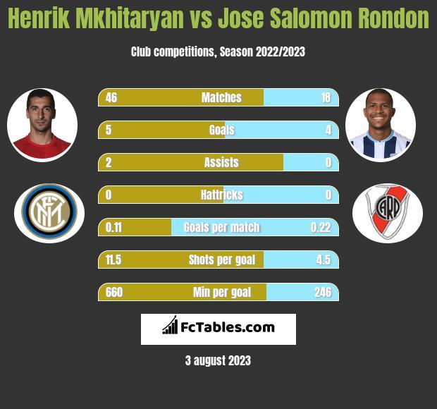 Henrich Mchitarjan vs Jose Salomon Rondon infographic
