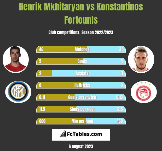 Henrik Mkhitaryan vs Konstantinos Fortounis h2h player stats