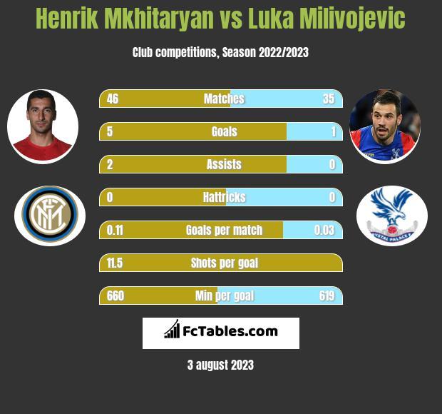 Henrik Mkhitaryan vs Luka Milivojevic infographic