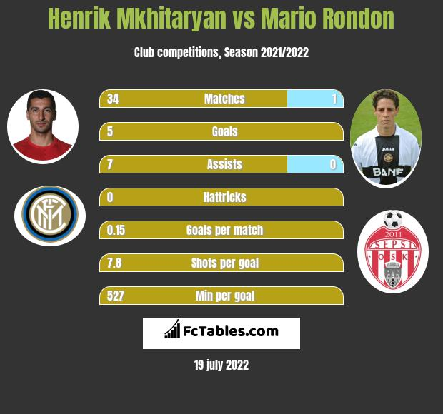 Henrich Mchitarjan vs Mario Rondon infographic
