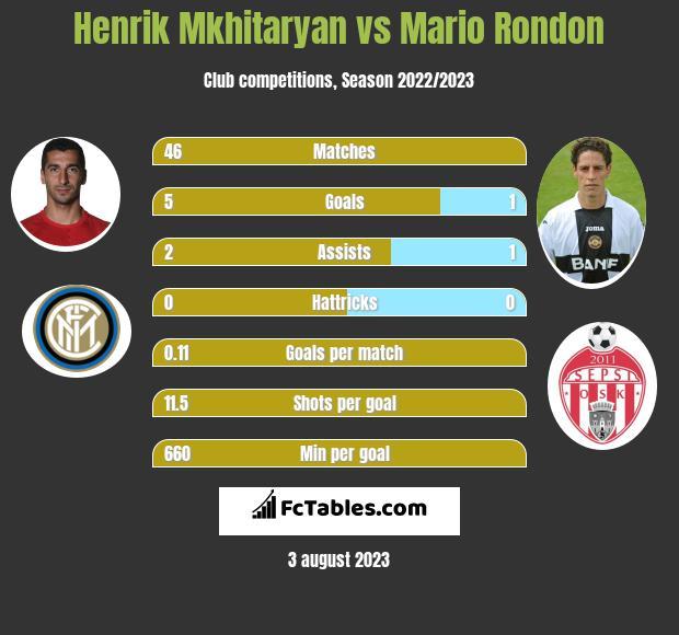 Henrik Mkhitaryan vs Mario Rondon h2h player stats
