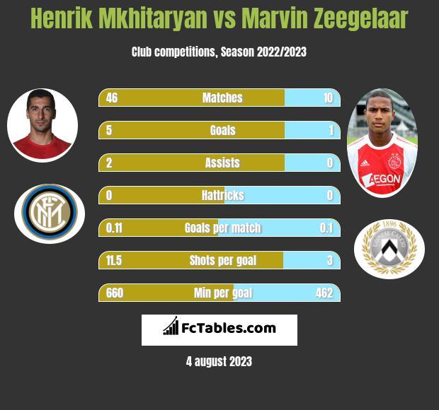 Henrik Mkhitaryan vs Marvin Zeegelaar infographic