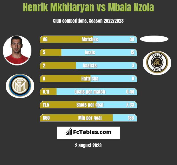 Henrik Mkhitaryan vs Mbala Nzola infographic