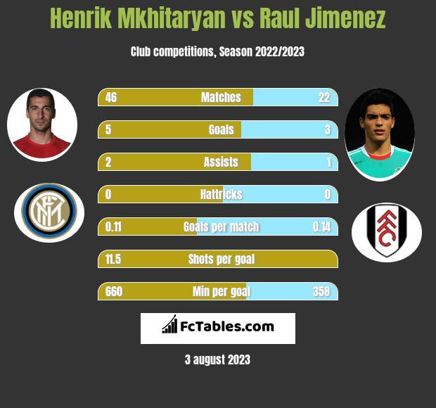 Henrik Mkhitaryan vs Raul Jimenez infographic