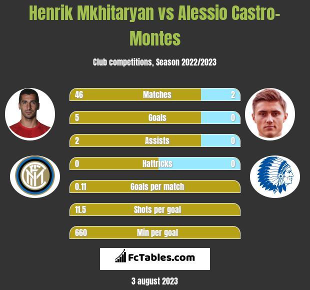Henrik Mkhitaryan vs Alessio Castro-Montes infographic