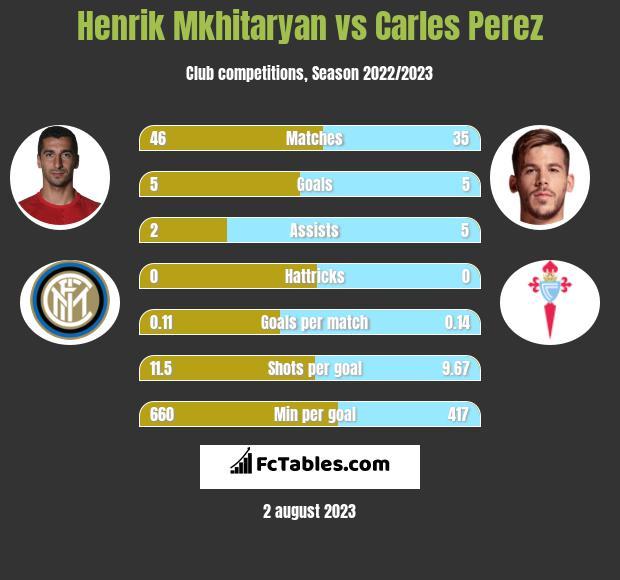 Henrich Mchitarjan vs Carles Perez infographic