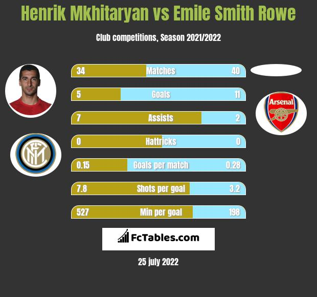 Henrich Mchitarjan vs Emile Smith Rowe infographic