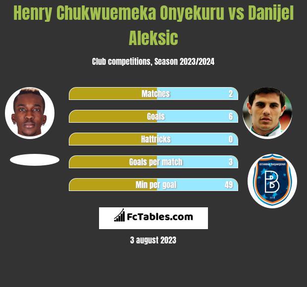 Henry Chukwuemeka Onyekuru vs Danijel Aleksic h2h player stats