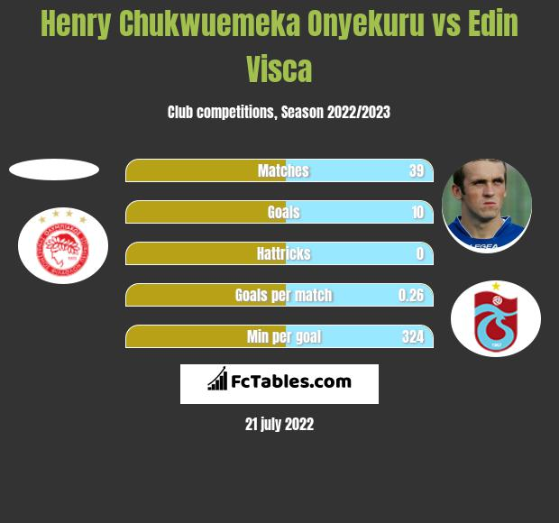 Henry Chukwuemeka Onyekuru vs Edin Visća h2h player stats