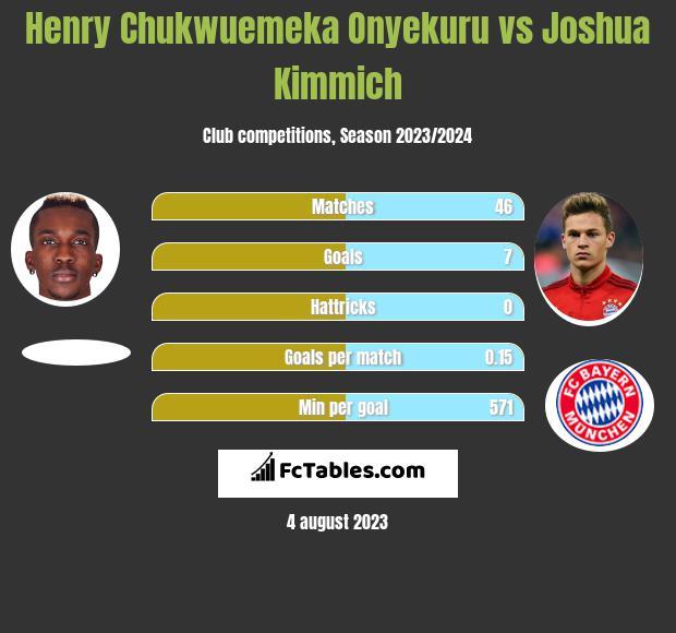 Henry Chukwuemeka Onyekuru vs Joshua Kimmich h2h player stats